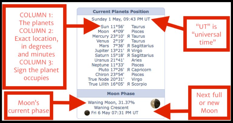 annotated astrology chart showing how to read current planet positions chart